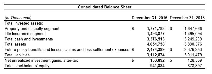 2016 Consolidated Balance Sheet