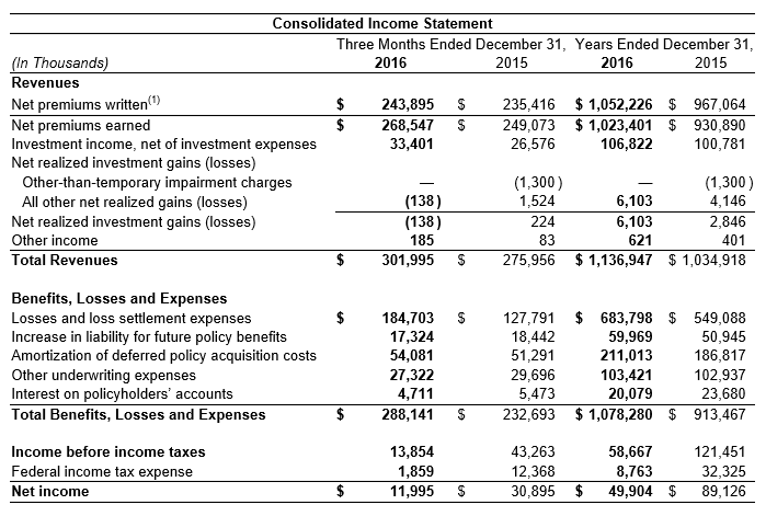 2016 Consolidated Income Statement