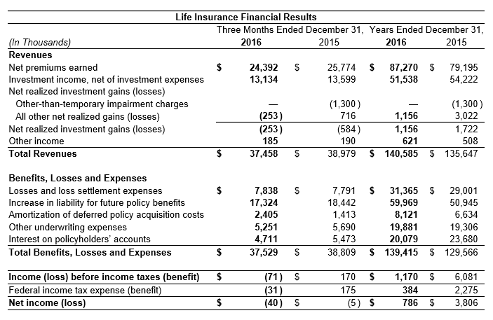 2016 Life Insurance Results