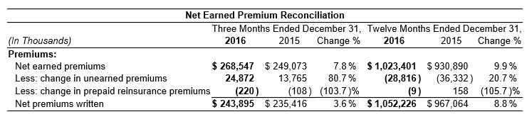 2016 Net Earned Premium
