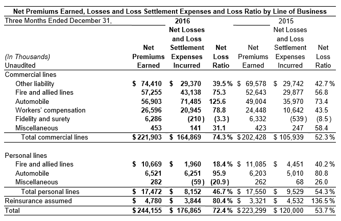 2016 Net Premiums Earned Losses Statement
