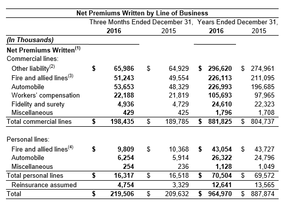 2016 Net Premiums Written