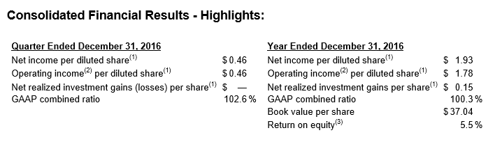 2016 Overall Financials