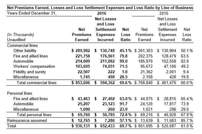 2016 YTD Net Premium Loss Settlement