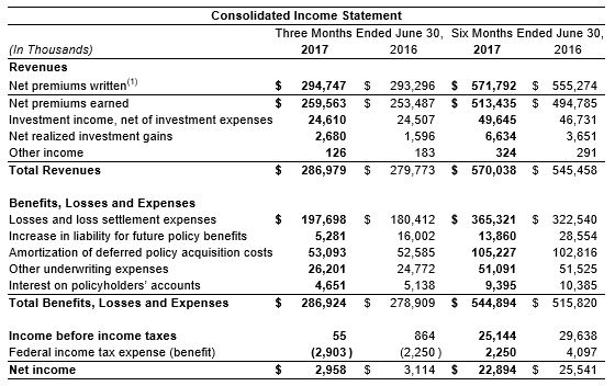 2nd Qtr 2017 Income Statement