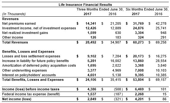 2nd Qtr 2017 Life Insurance Results