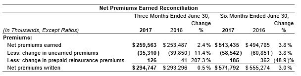 2nd Qtr 2017 Net Premiums