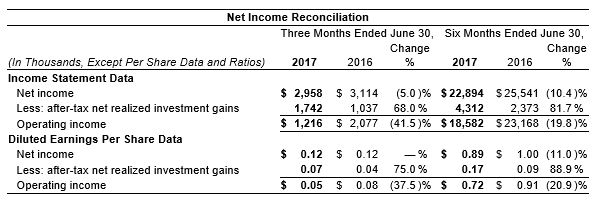 2nd Qtr 2017 Op Income